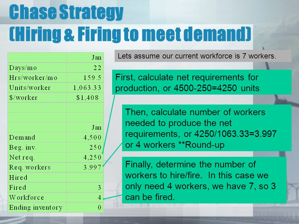 Chase Strategy (Hiring & Firing to meet demand)