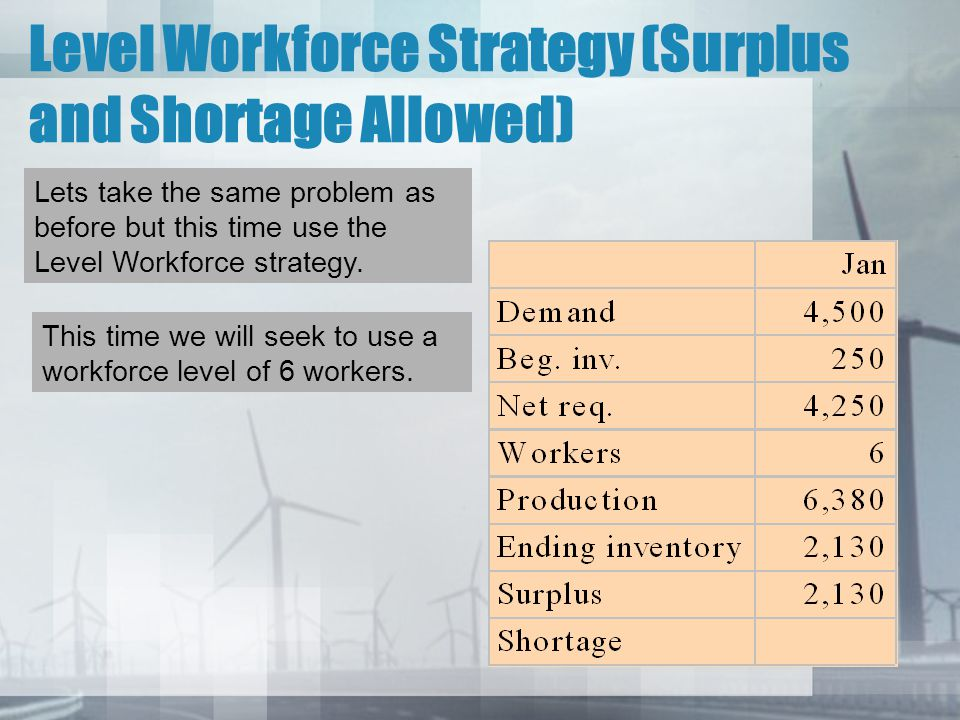 Level Workforce Strategy (Surplus and Shortage Allowed)
