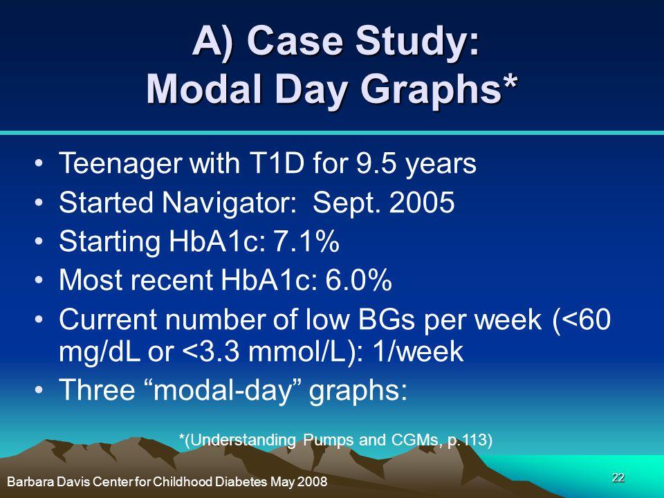 A) Case Study: Modal Day Graphs*