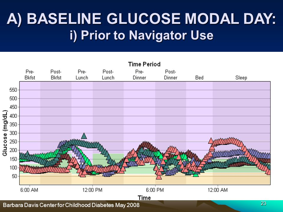 A) BASELINE GLUCOSE MODAL DAY: i) Prior to Navigator Use