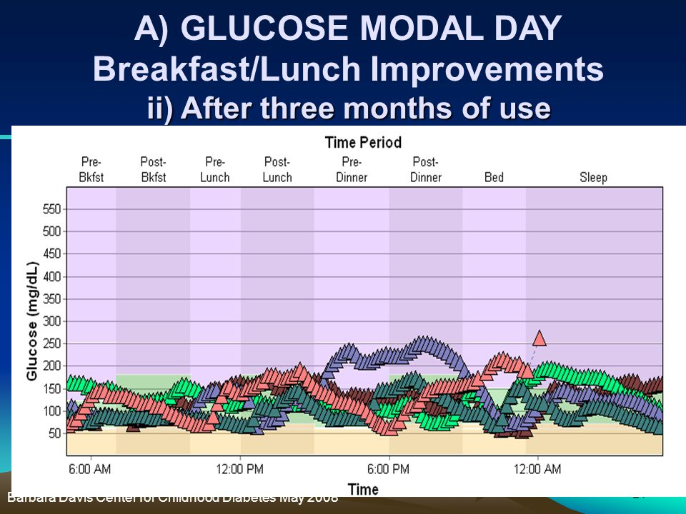 A) GLUCOSE MODAL DAY Breakfast/Lunch Improvements ii) After three months of use