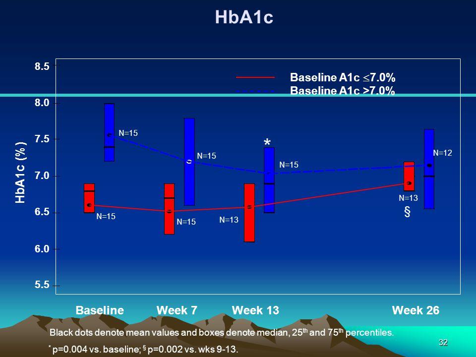 * HbA1c HbA1c (%) § Baseline Week 7 Week 13 Week 26 Baseline A1c 7.0%
