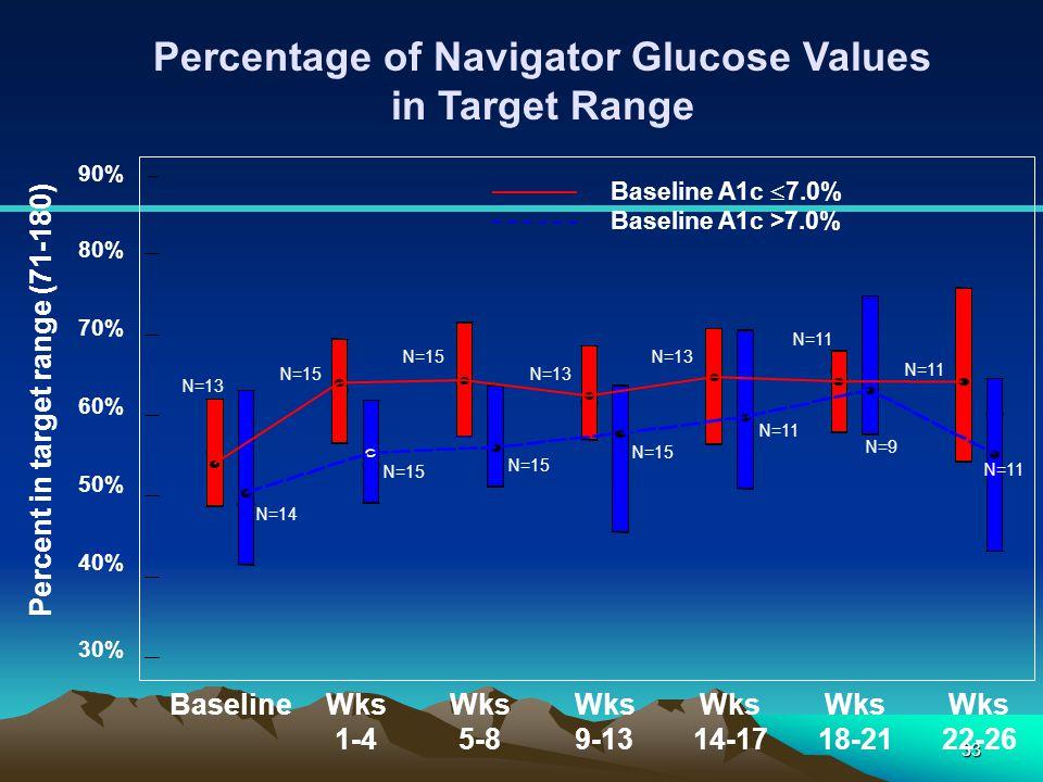 Percentage of Navigator Glucose Values in Target Range