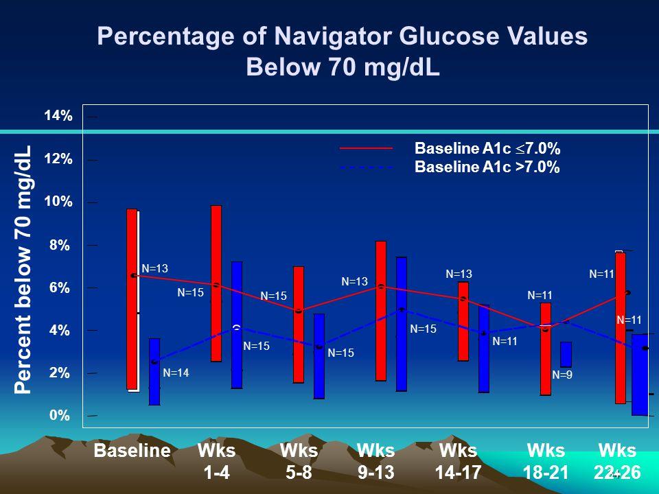Percentage of Navigator Glucose Values