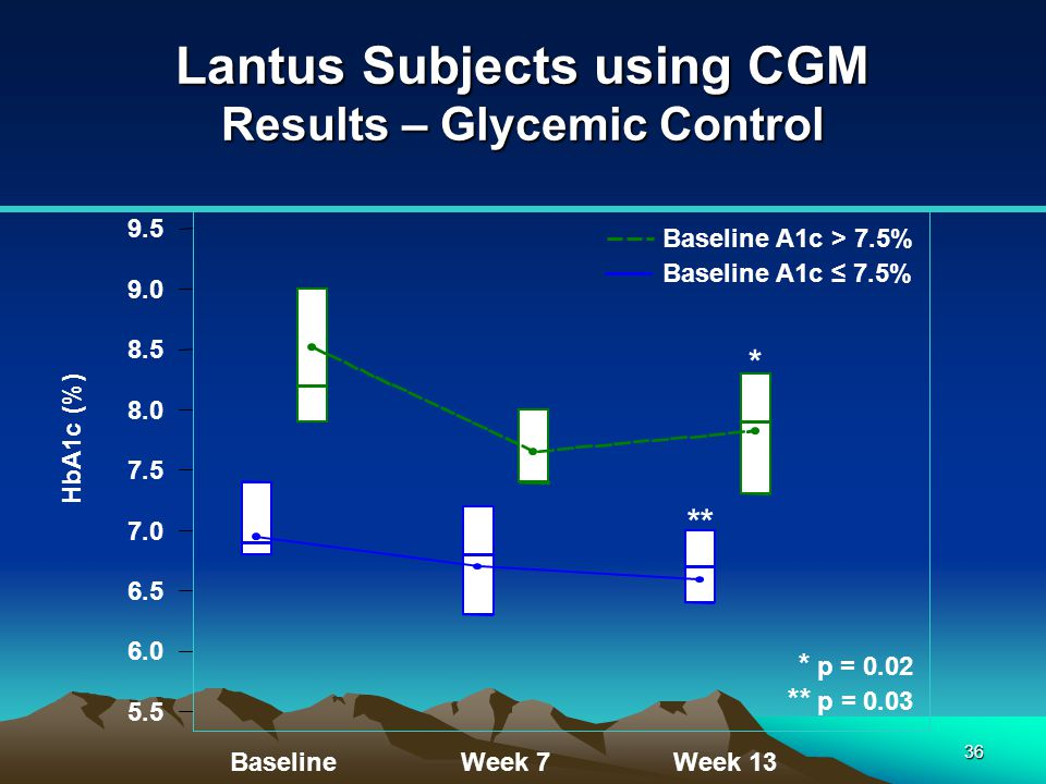 Lantus Subjects using CGM Results – Glycemic Control