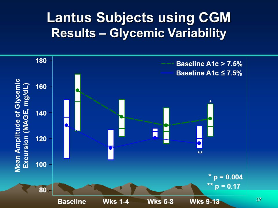 Lantus Subjects using CGM Results – Glycemic Variability