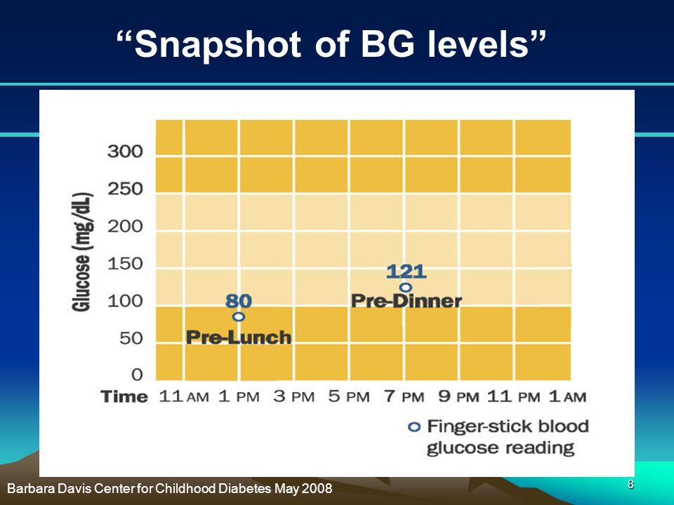 Snapshot of BG levels