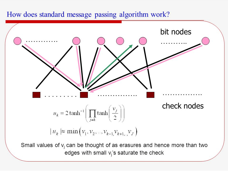 How does standard message passing algorithm work