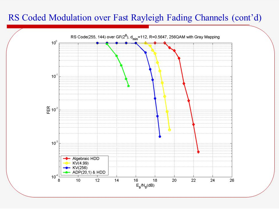 RS Coded Modulation over Fast Rayleigh Fading Channels (cont'd)