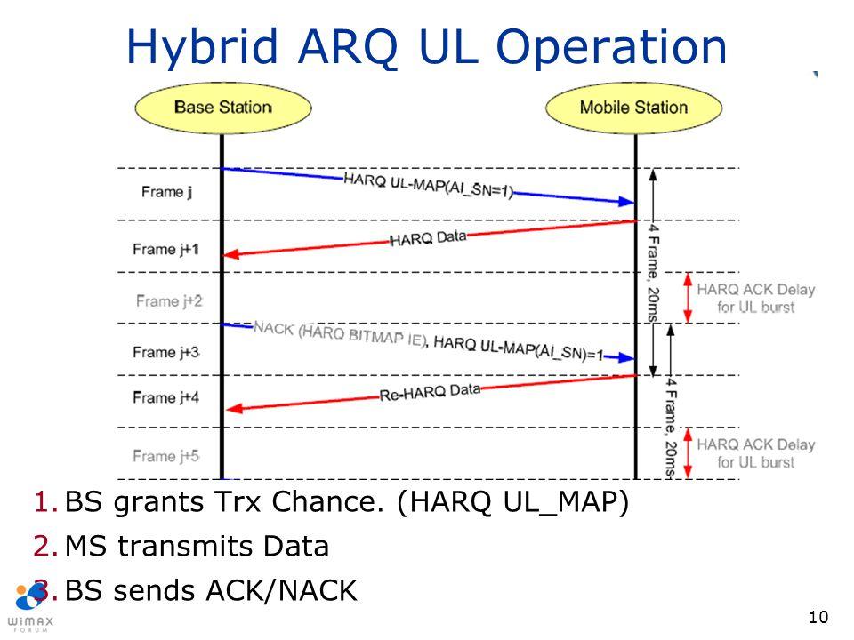 Hybrid ARQ UL Operation