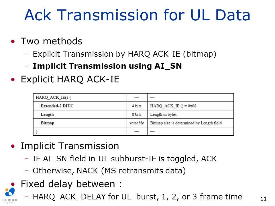 Ack Transmission for UL Data