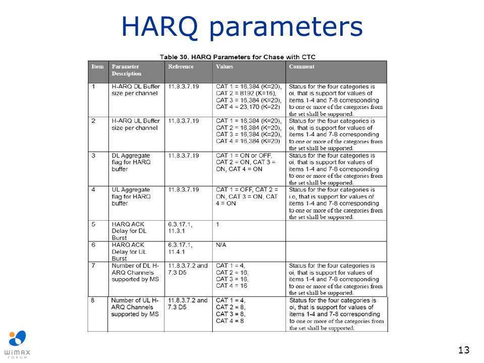 HARQ parameters