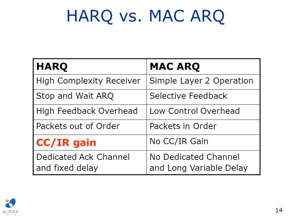 HARQ vs. MAC ARQ HARQ MAC ARQ CC/IR gain High Complexity Receiver