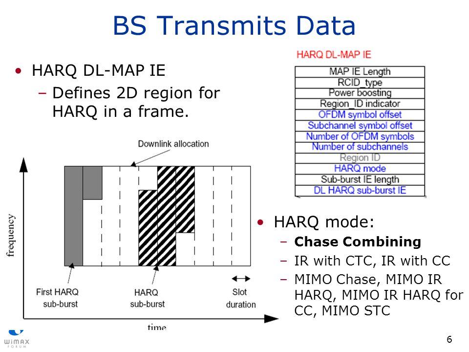 BS Transmits Data HARQ DL-MAP IE