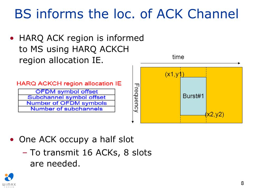 BS informs the loc. of ACK Channel
