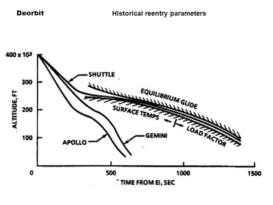 Deorbit Historical reentry parameters
