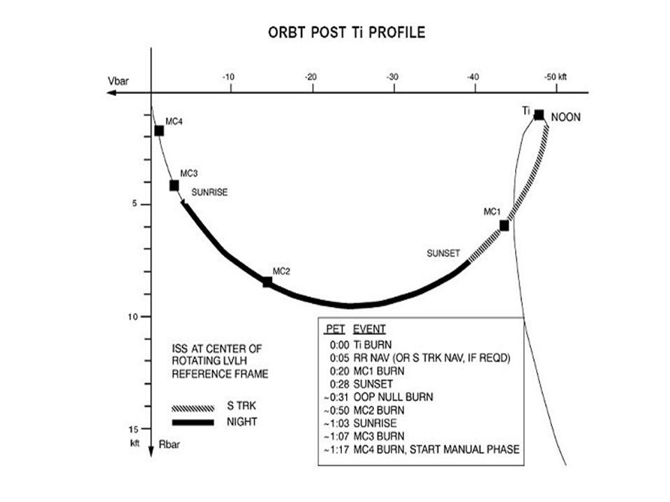 Orbital Ops