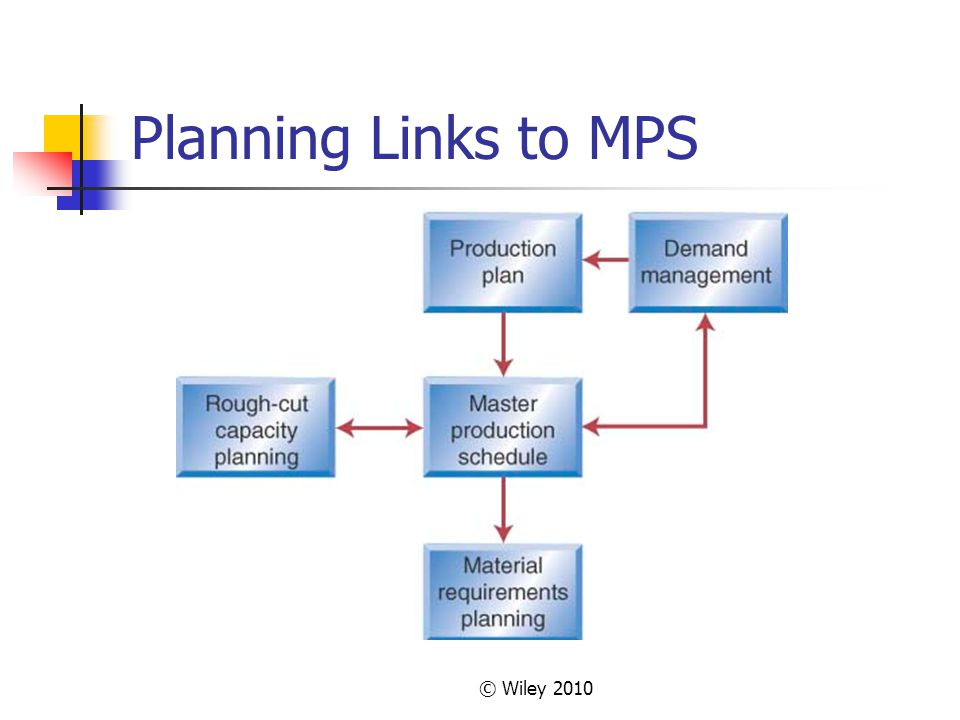 Planning Links to MPS © Wiley 2010