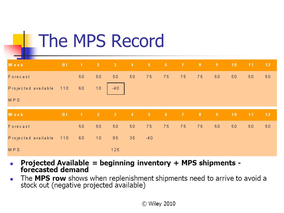 The MPS Record Projected Available = beginning inventory + MPS shipments - forecasted demand.
