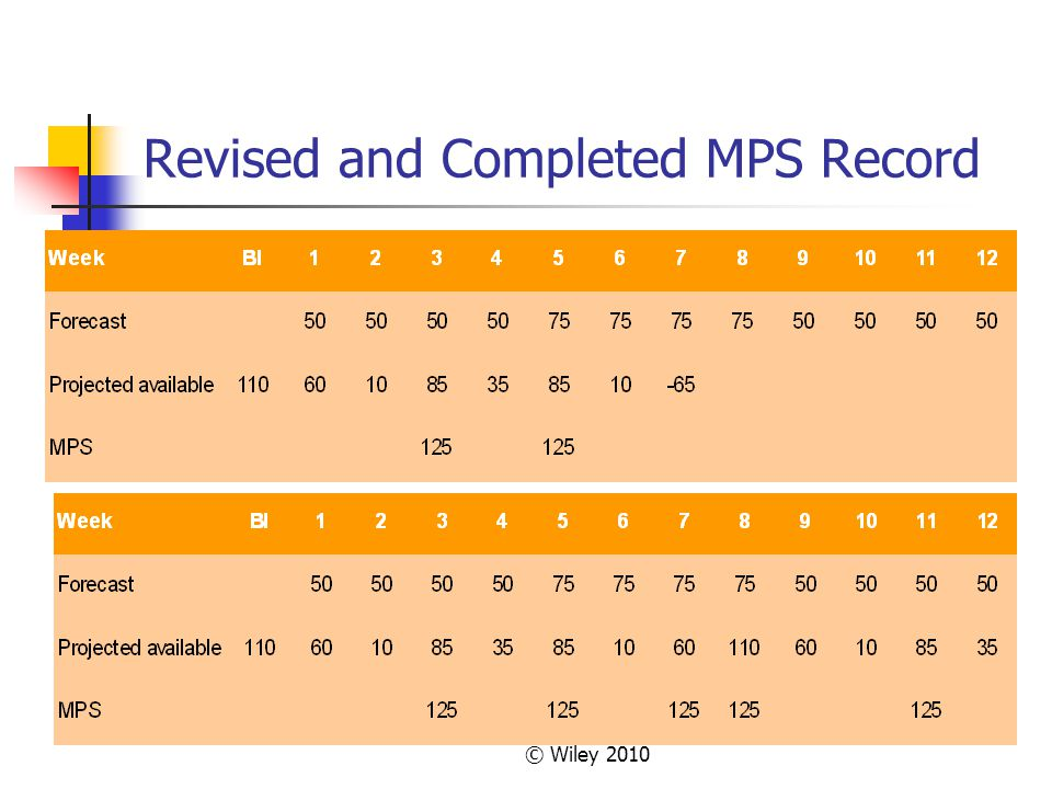 Revised and Completed MPS Record