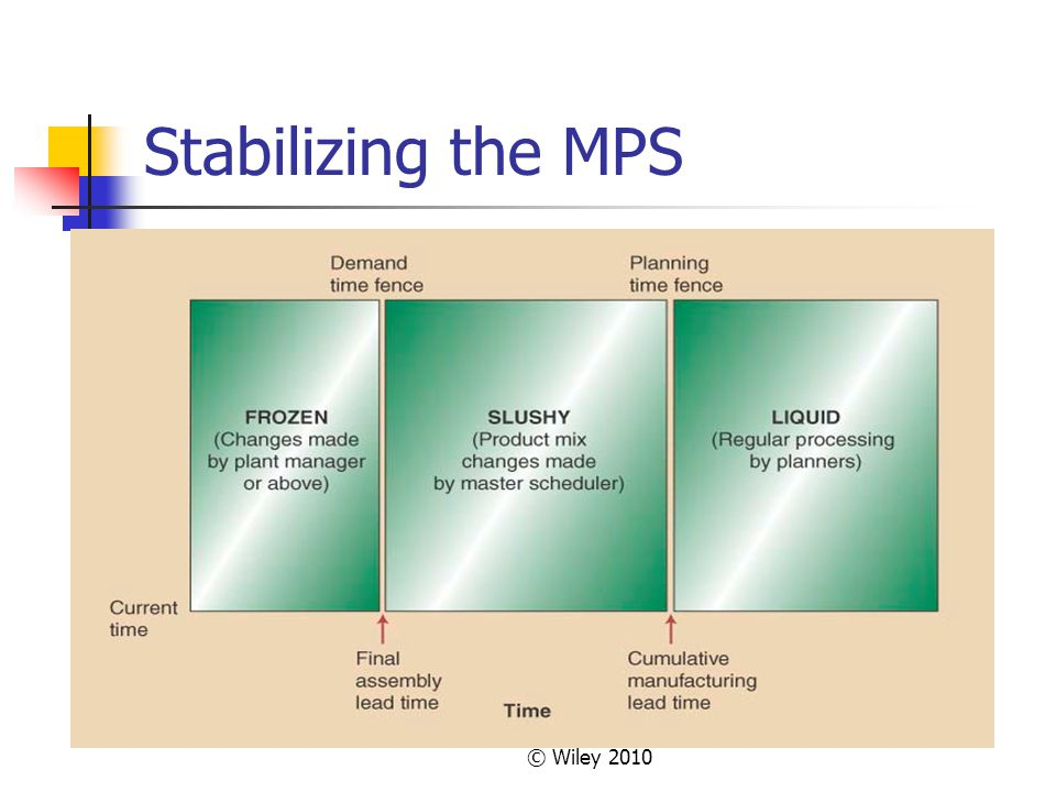 Stabilizing the MPS © Wiley 2010