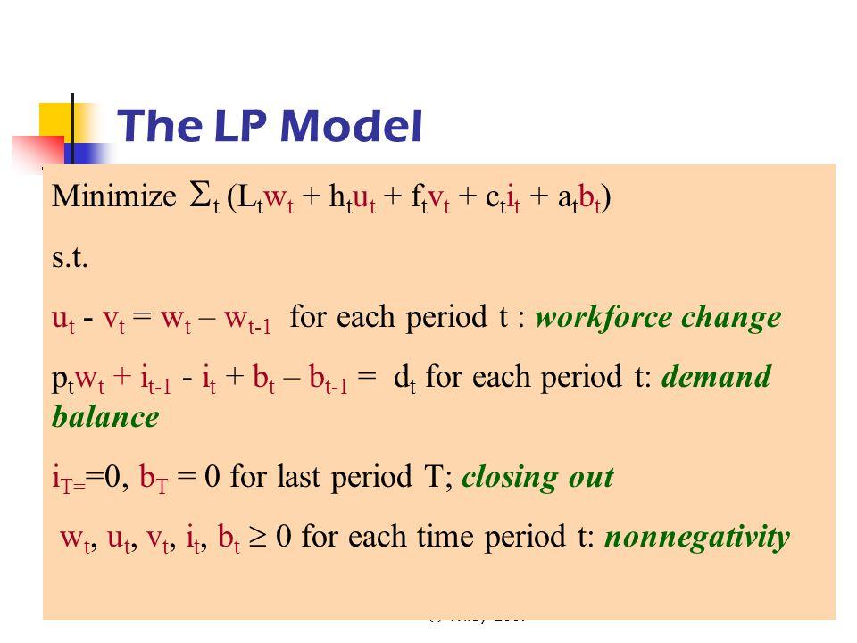 The LP Model Minimize t (Ltwt + htut + ftvt + ctit + atbt) s.t.