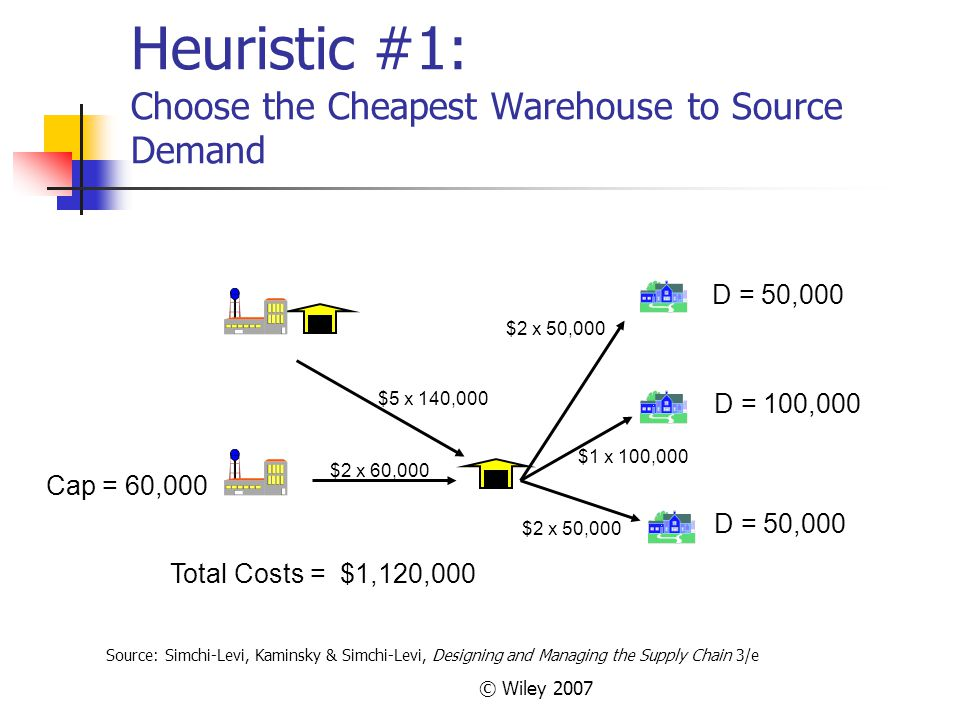 Heuristic #1: Choose the Cheapest Warehouse to Source Demand