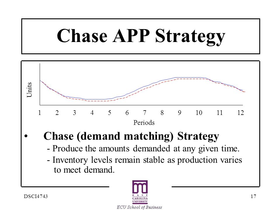 Chase APP Strategy Chase (demand matching) Strategy