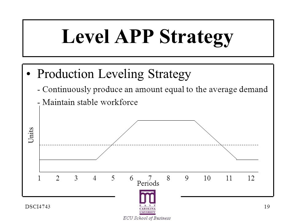 Level APP Strategy • Production Leveling Strategy