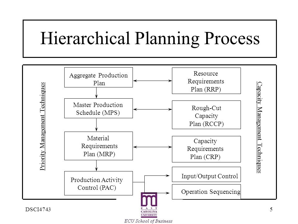 Hierarchical Planning Process