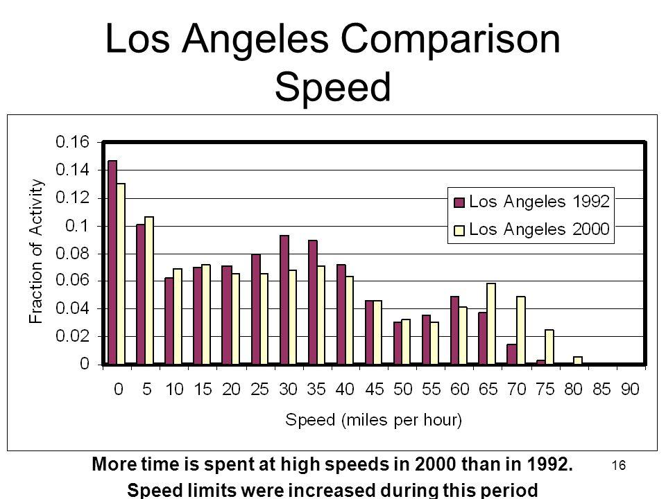 Los Angeles Comparison Speed
