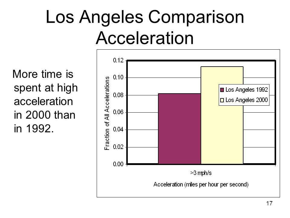 Los Angeles Comparison Acceleration