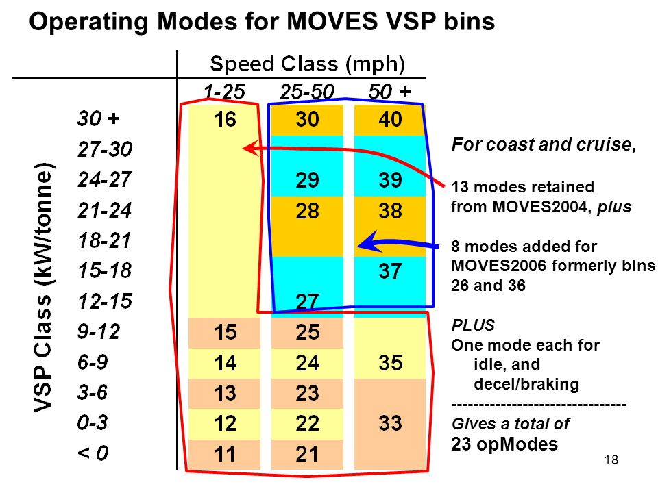 Operating Modes for MOVES VSP bins