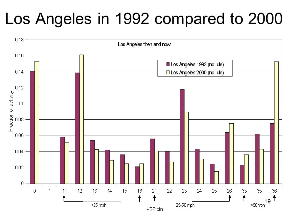 Los Angeles in 1992 compared to 2000