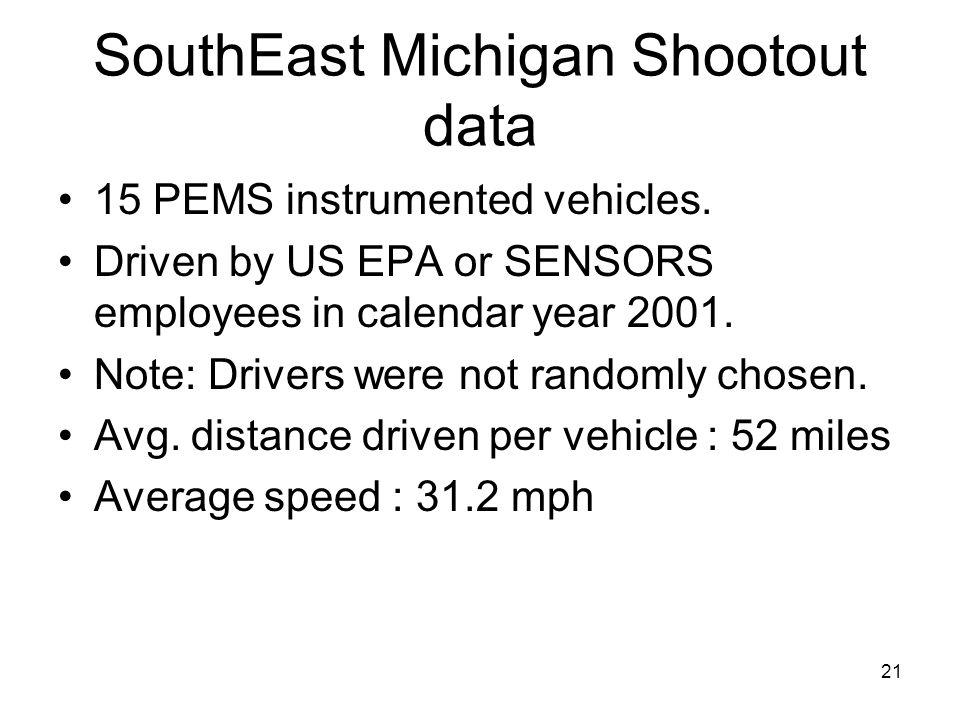 SouthEast Michigan Shootout data