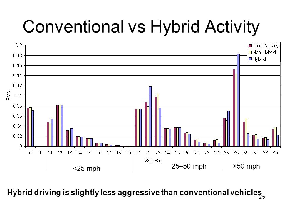 Conventional vs Hybrid Activity