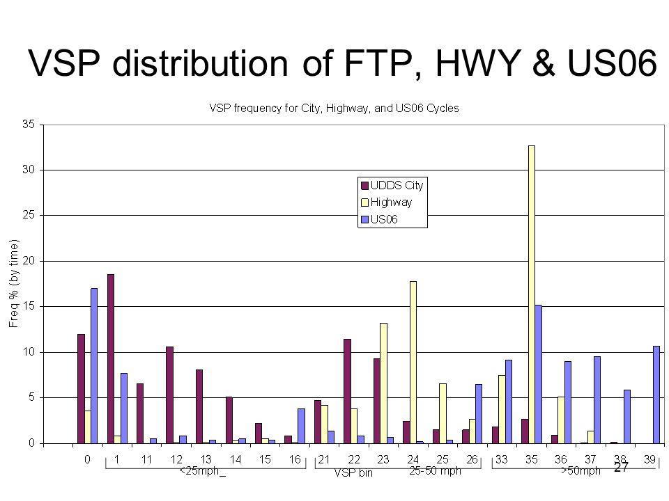 VSP distribution of FTP, HWY & US06