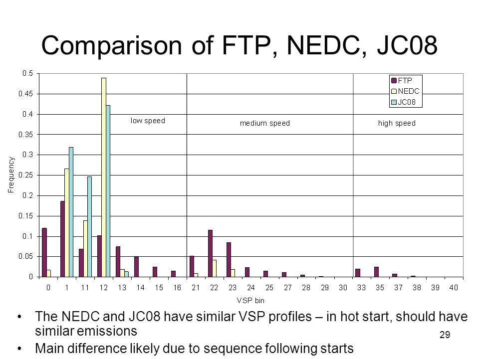 Comparison of FTP, NEDC, JC08