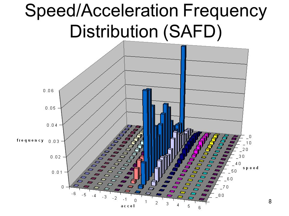 Speed/Acceleration Frequency Distribution (SAFD)