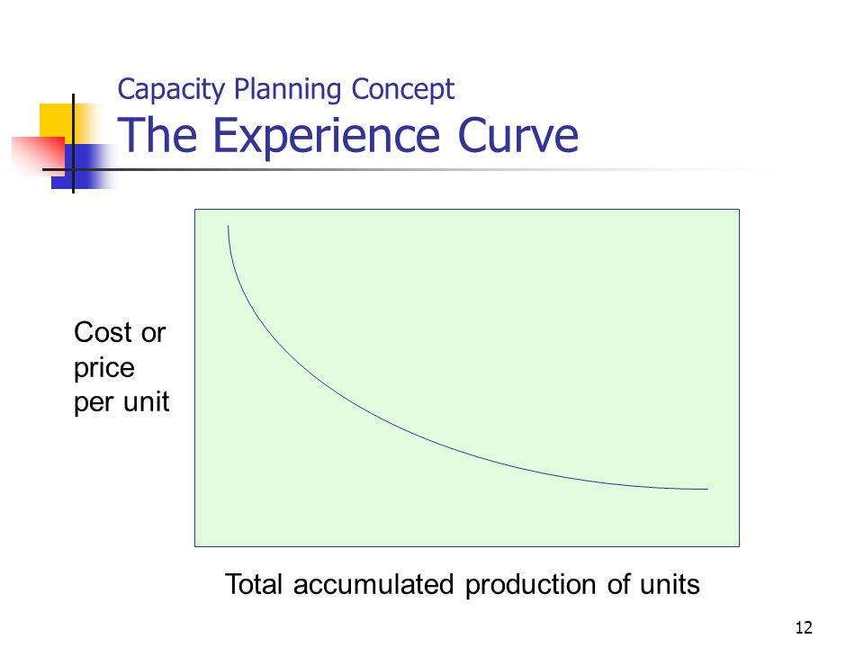 Capacity Planning Concept The Experience Curve