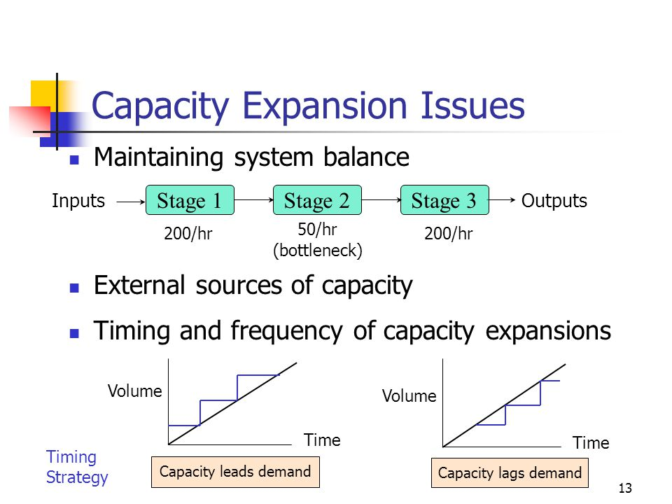 Capacity Expansion Issues