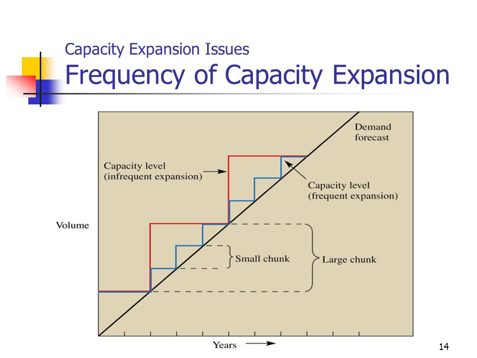Capacity Expansion Issues Frequency of Capacity Expansion