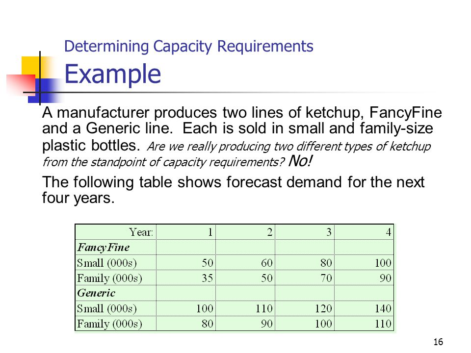 Determining Capacity Requirements Example