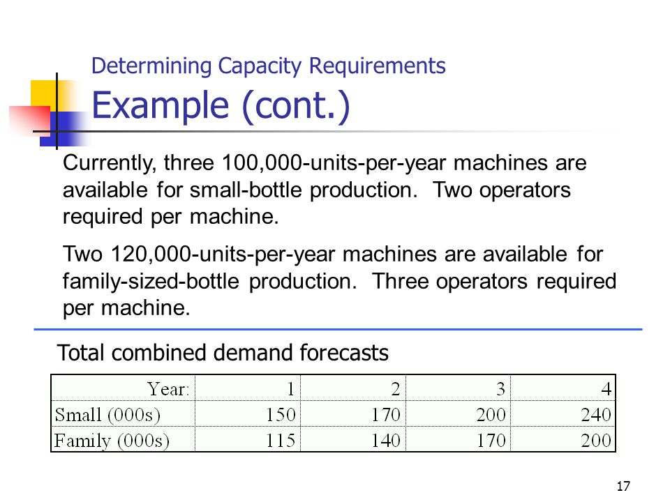 Determining Capacity Requirements Example (cont.)