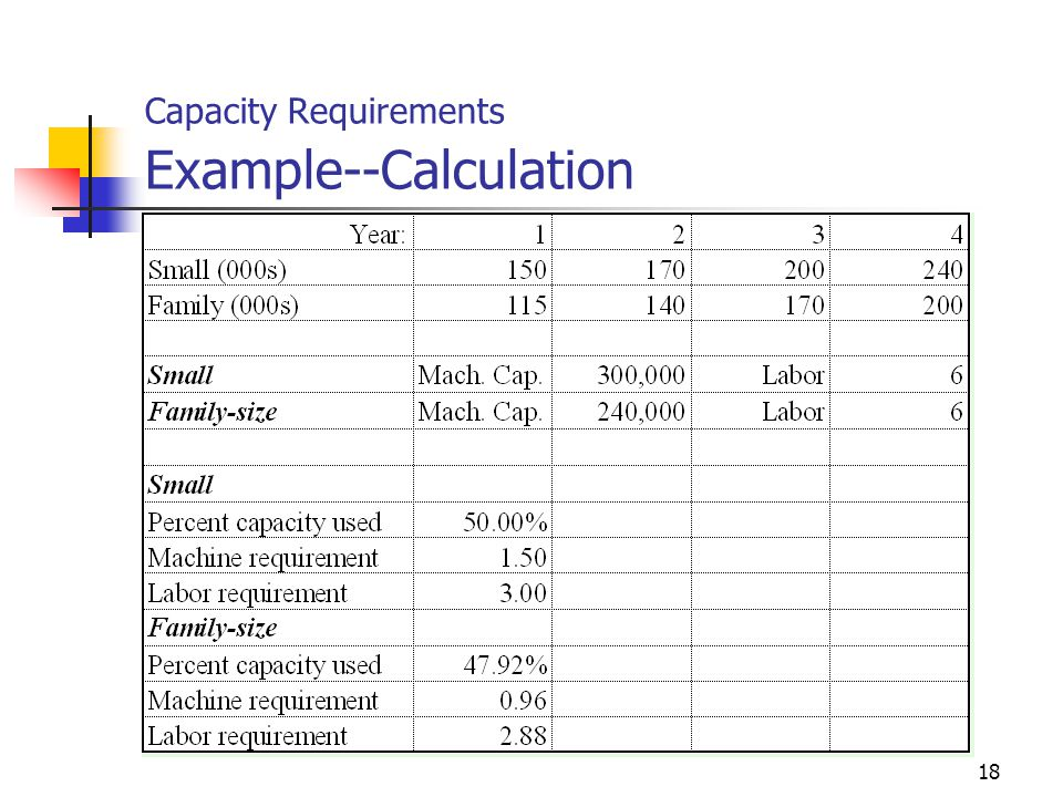 Capacity Requirements Example--Calculation