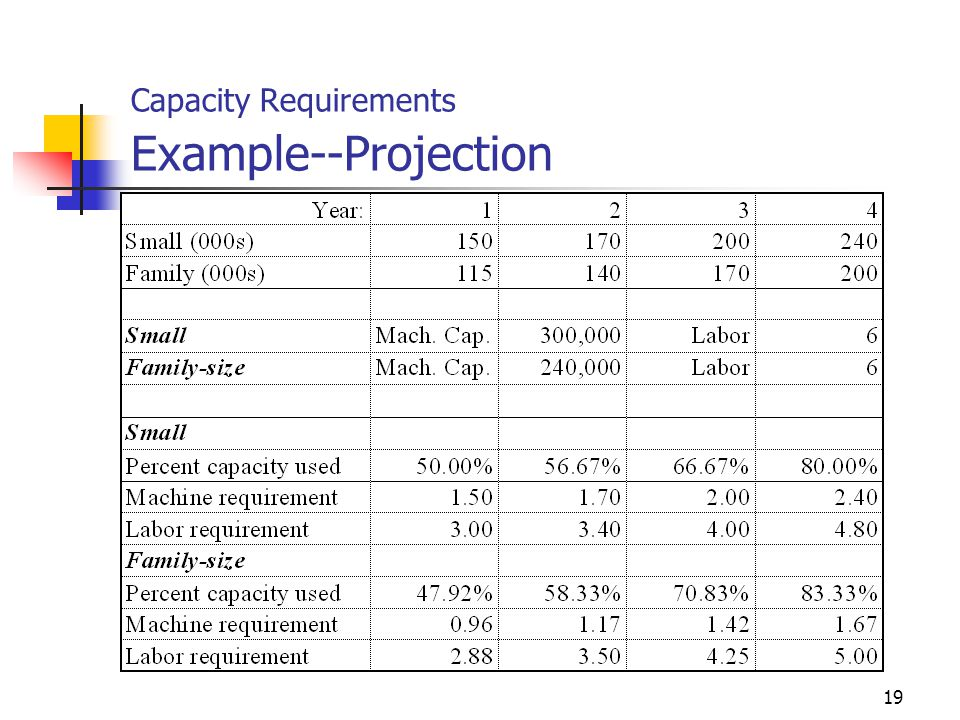 Capacity Requirements Example--Projection