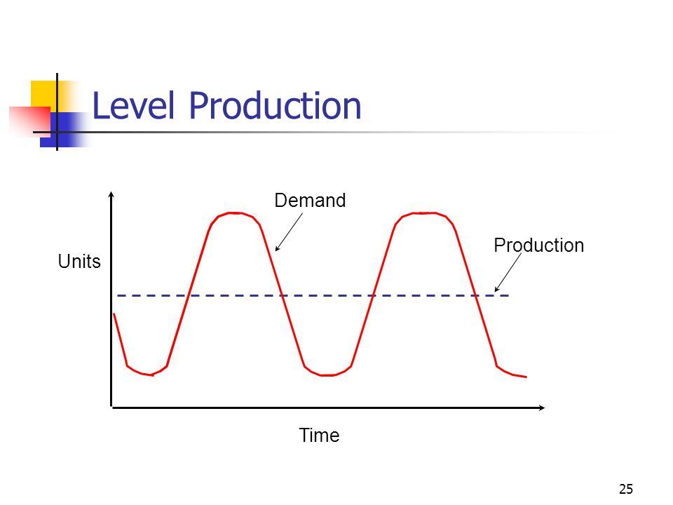 Level Production Time Production Demand Units