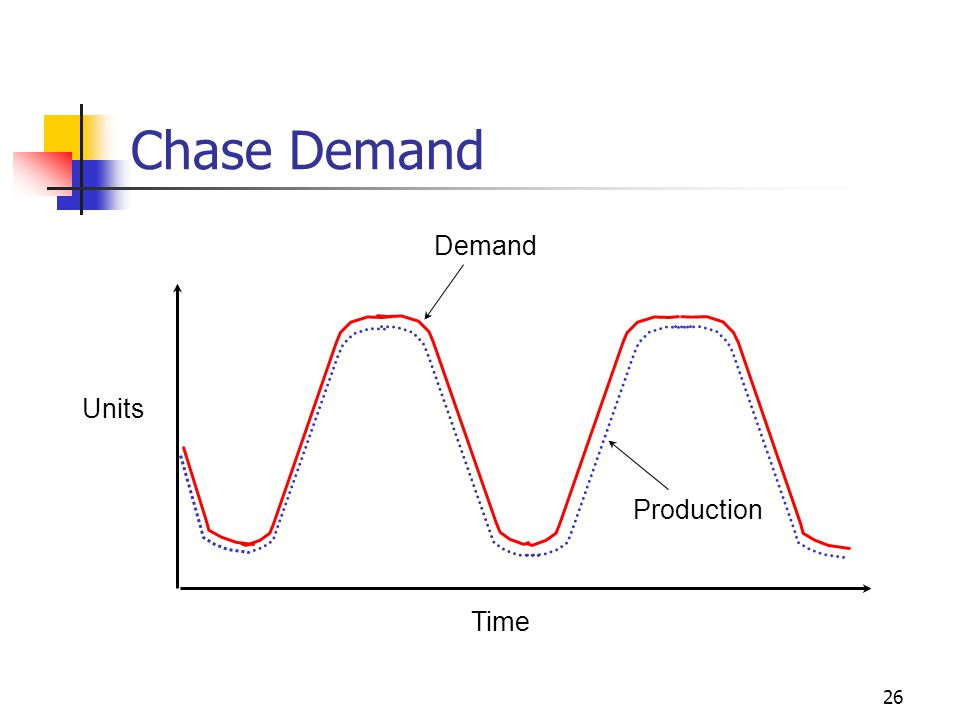 Chase Demand Time Units Production Demand