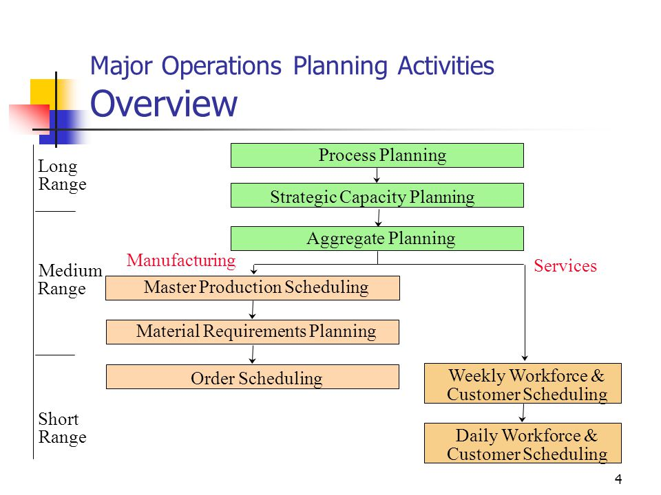 Strategic Capacity Planning Amp Aggregate Planning Ppt