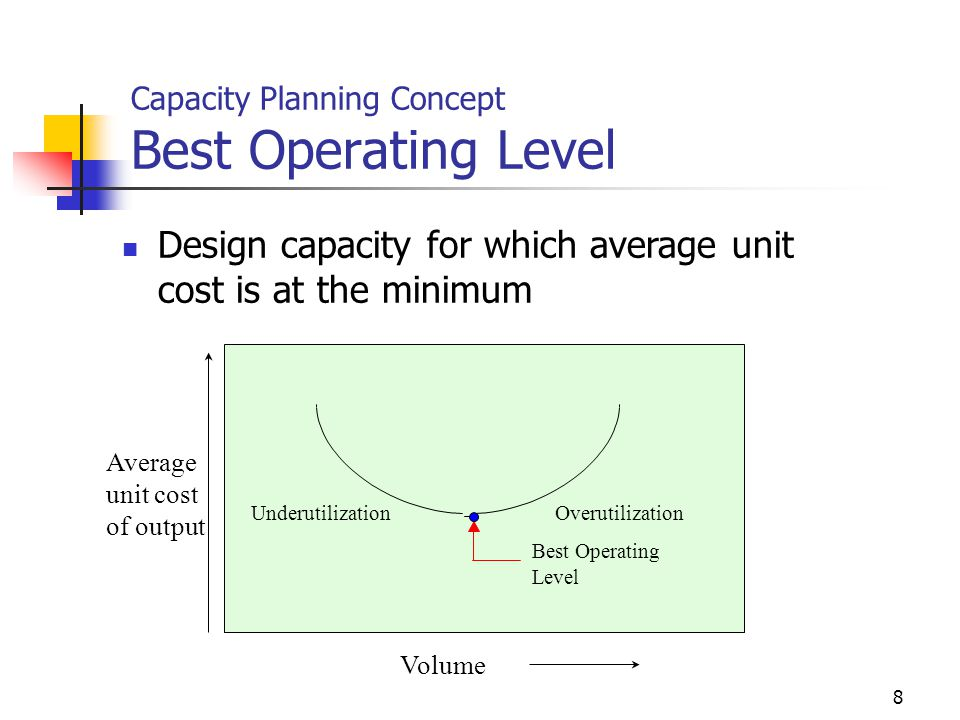Capacity Planning Concept Best Operating Level
